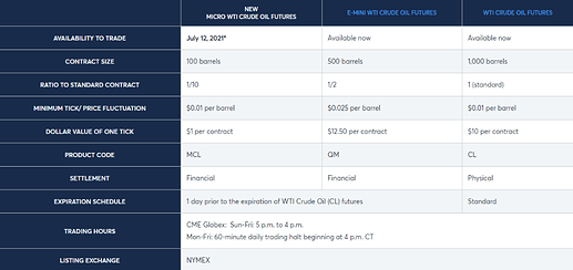 Crude Oil Contracts CME