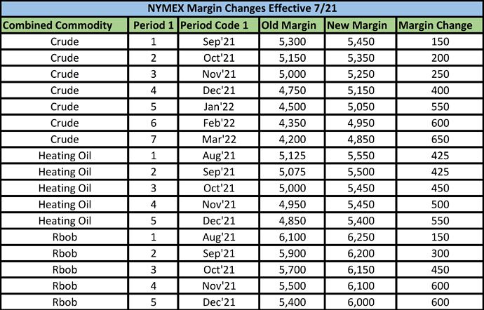 margin changes 721