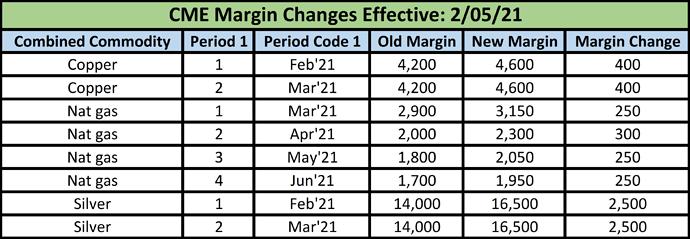 CME Margin change
