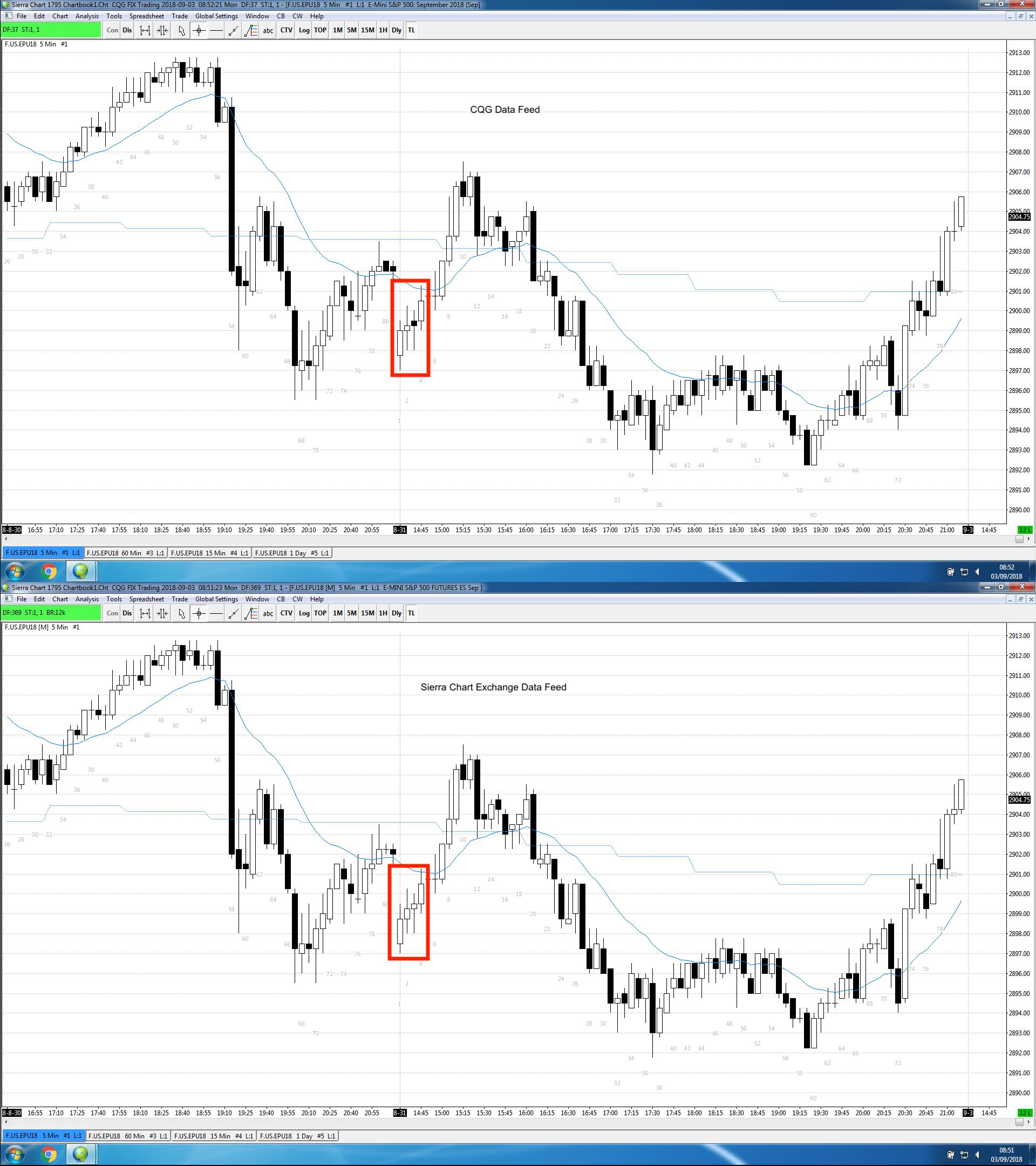 Inaccurate CQG data when compared to CME - Trading Plaforms